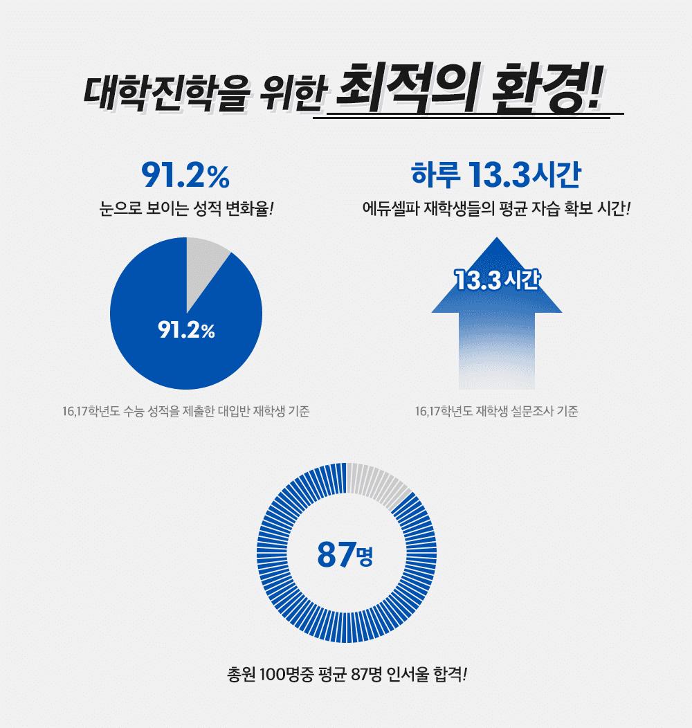2020학년도 선행반 소개 모바일 2