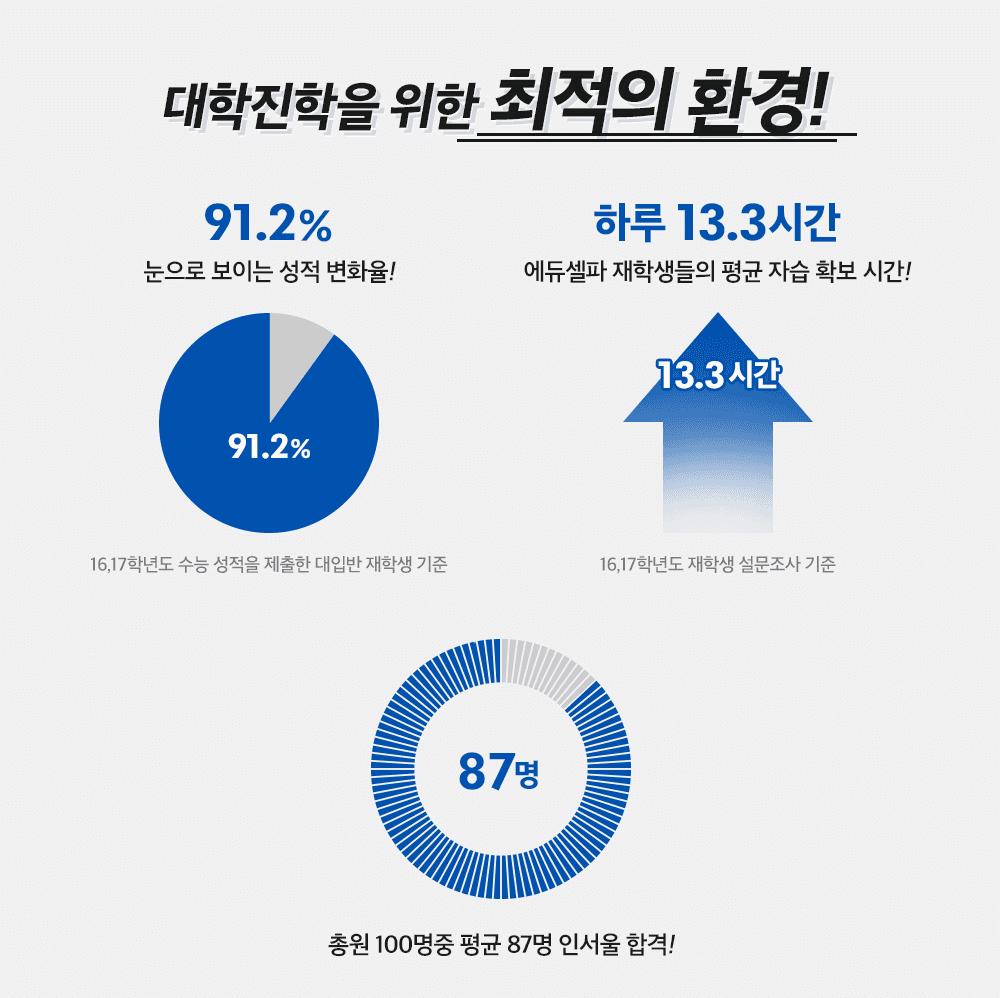 에듀셀파 여학생 독학기숙학원 2020 학년도 선행반 소개 2
